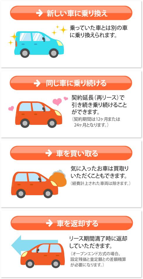 同じ車に乗り続けるのも、新しい車に変えるのもOK!